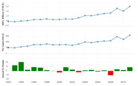 Eritrea GDP - gross domestic product