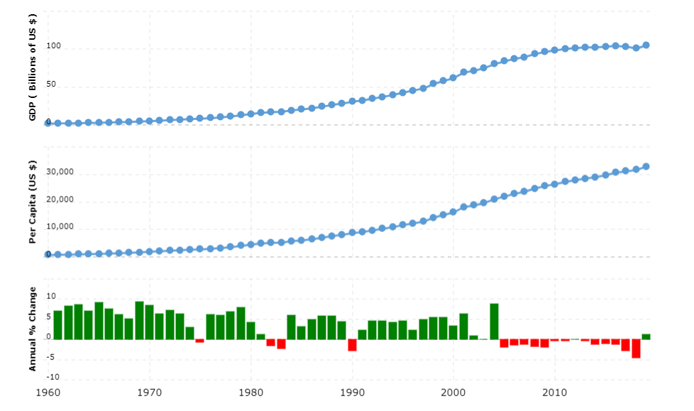Puerto Rico GDP - gross domestic product