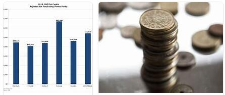 Denmark Economy